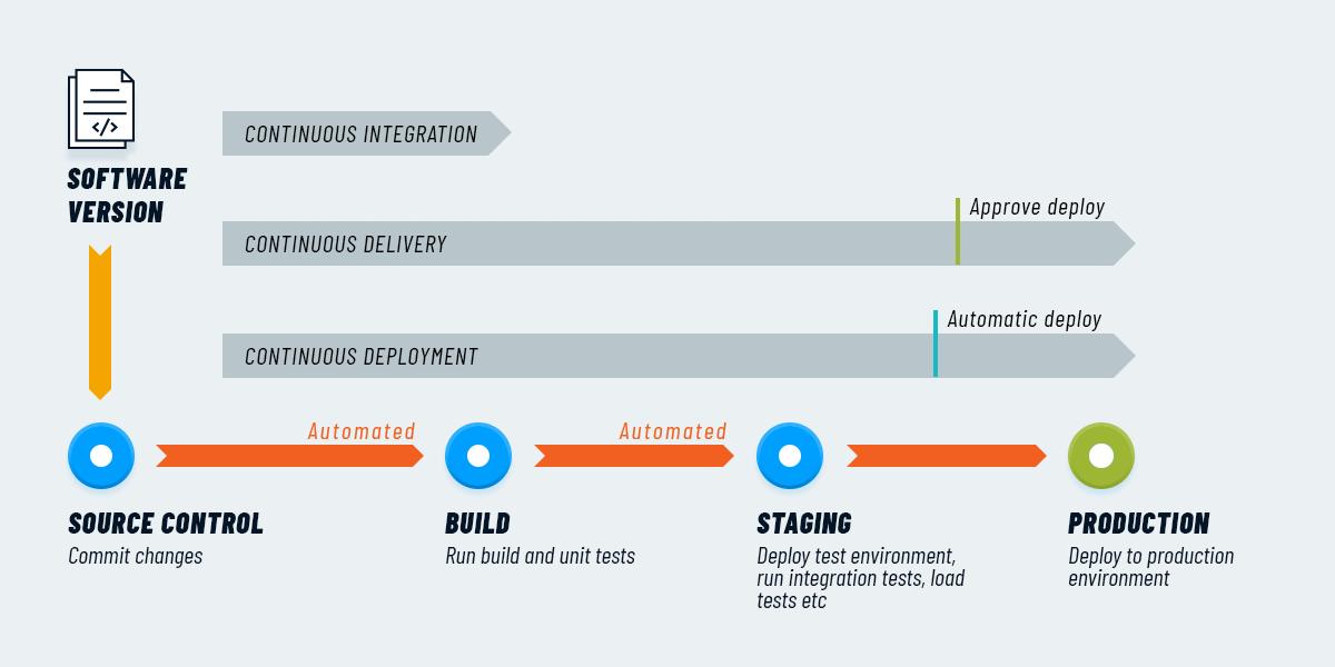 Continuous Integration, Delivery e Deployment