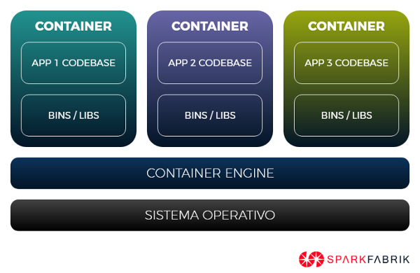 gestione delle dipendenze in app cloud native