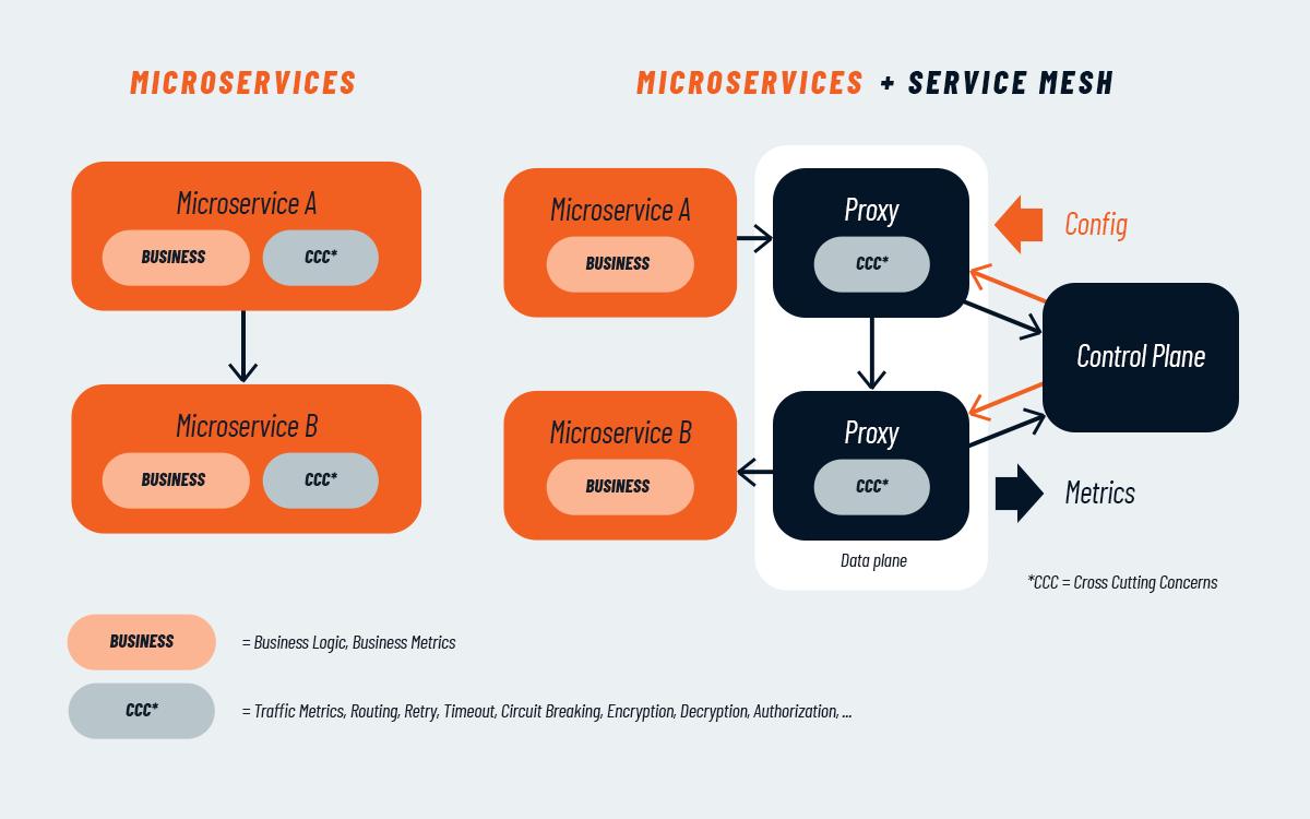 service mesh vs. microservices