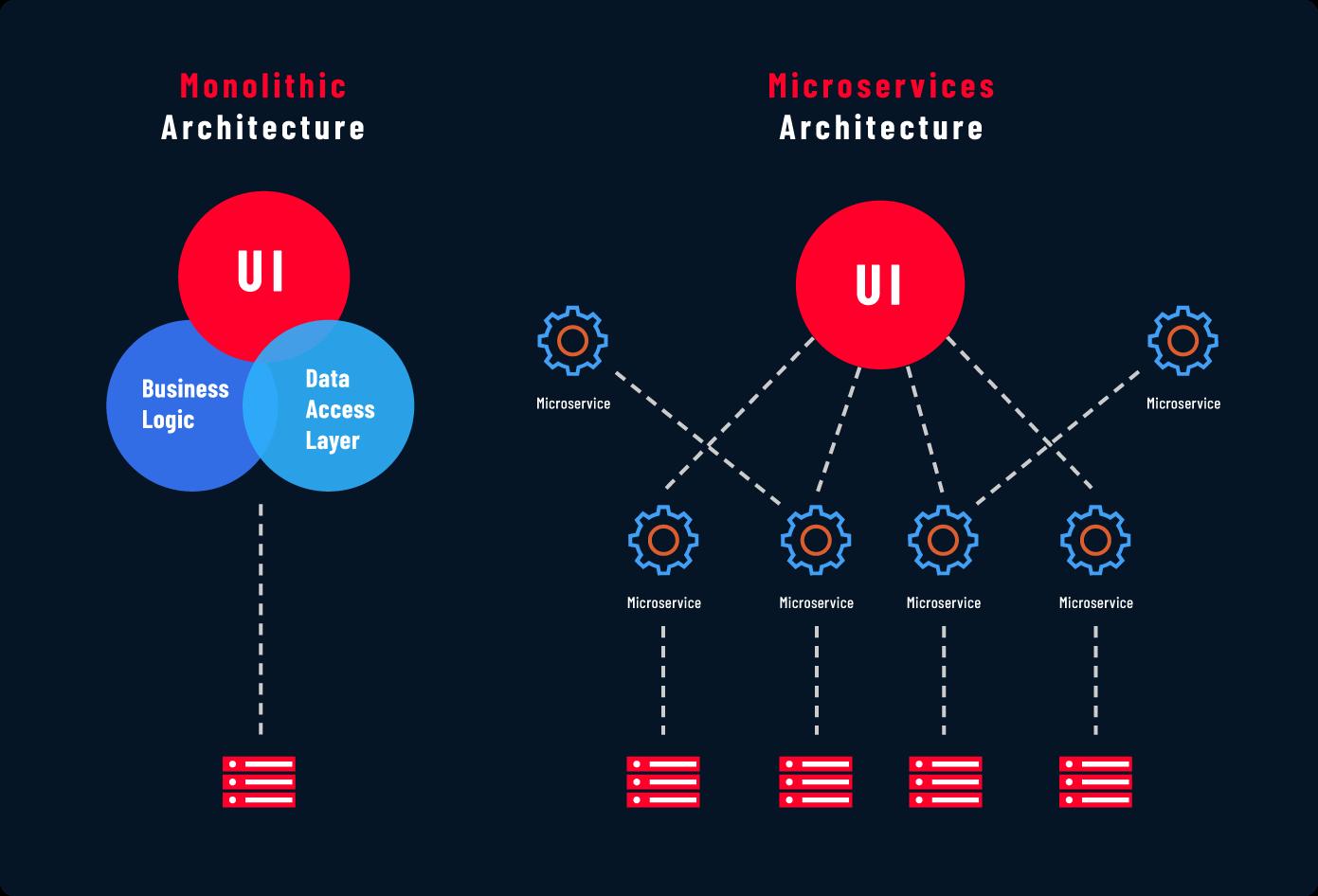 applicazione monolitica vs. microservizi