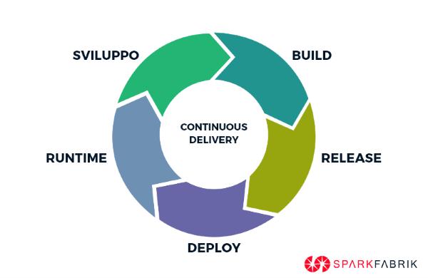 schema di continuous delivery
