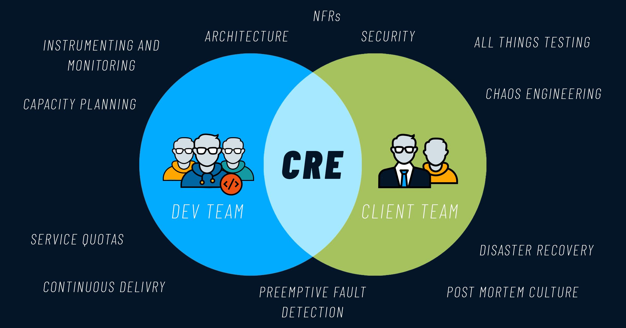 Customer Reliability Engineering