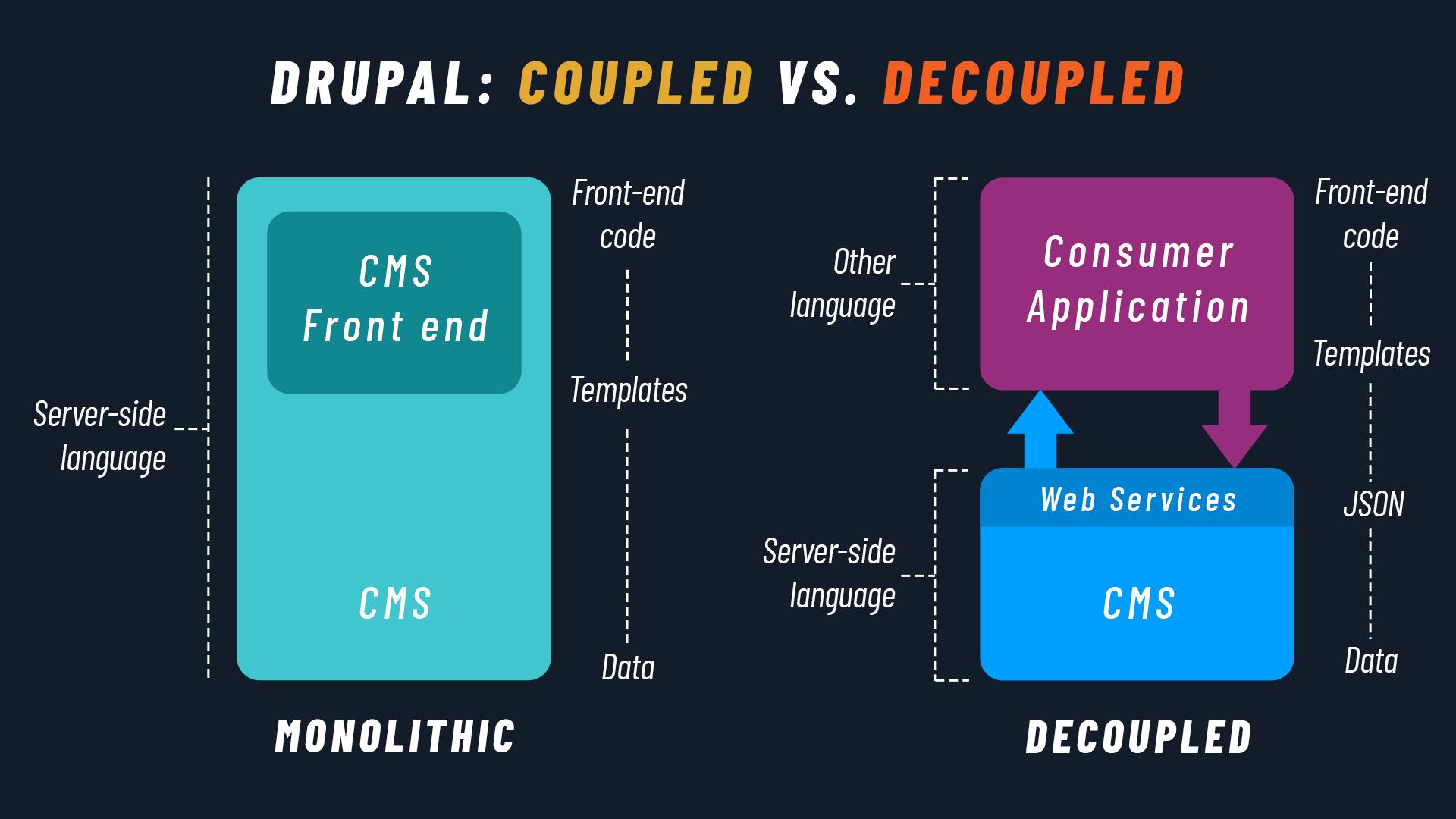 Drupal Monolithic vs. Drupal Decoupled